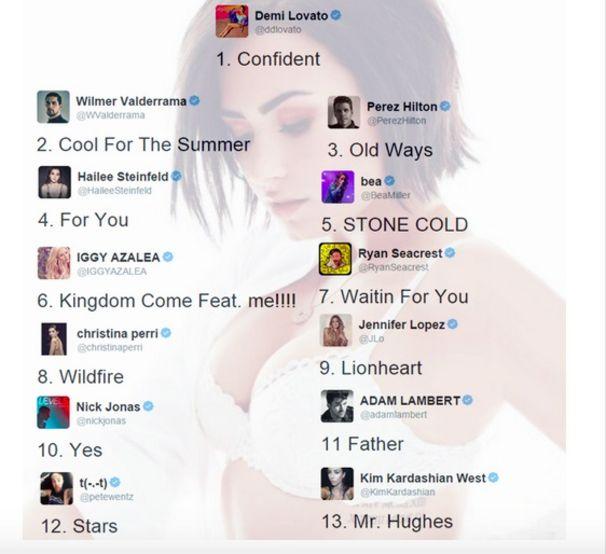 Demi Lovato, Demi Lovato Confident Tracklist auf Twitter
